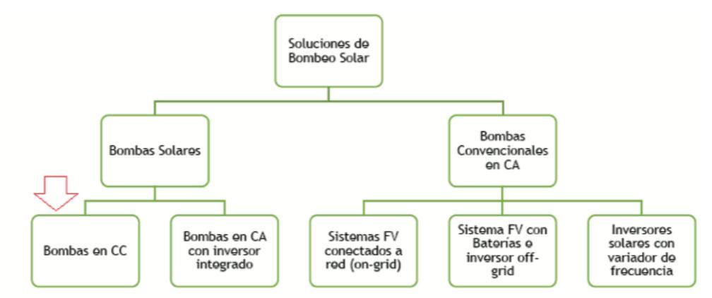 diagrama_bomba